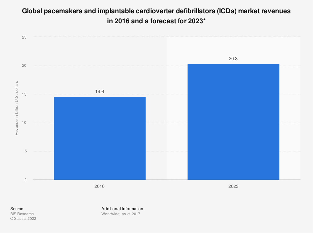 Statistic: Global pacemakers and implantable cardioverter defibrillators (ICDs) market revenues in 2016 and a forecast for 2023*   Statista