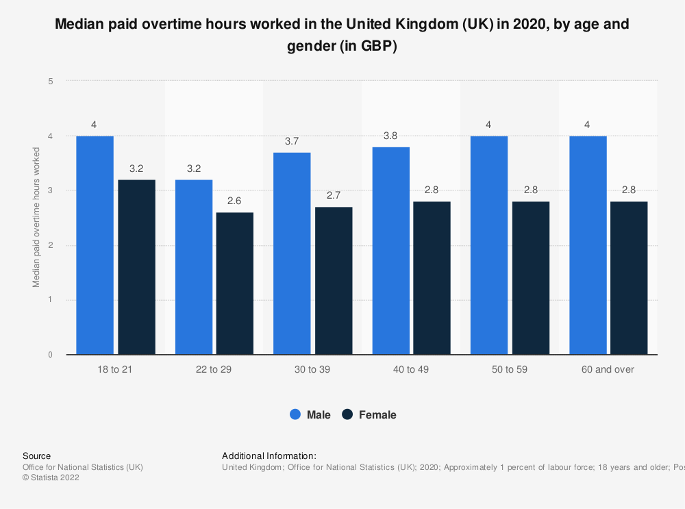 Statistic: Median paid overtime hours worked in the United Kingdom (UK) in 2019, by age and gender (in GBP) | Statista