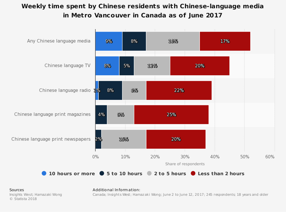 Statistic: Weekly time spent by Chinese residents with Chinese-language media in Metro Vancouver in Canada as of June 2017 | Statista