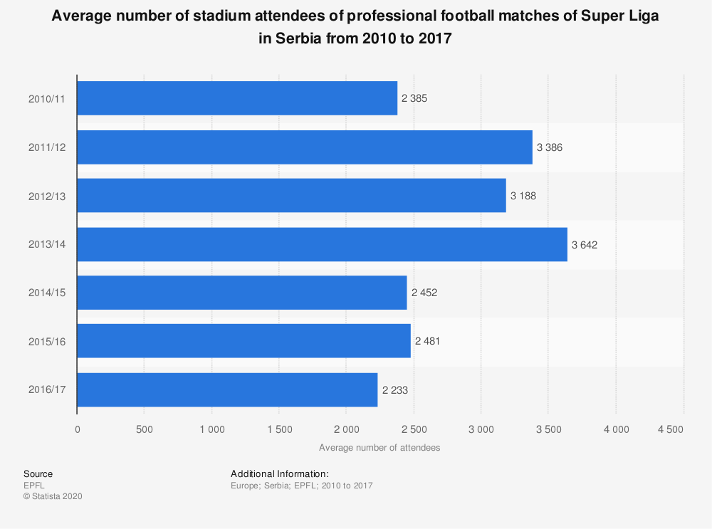 Statistic: Average number of stadium attendees of professional football matches of Super Liga in Serbia from 2010 to 2017 | Statista
