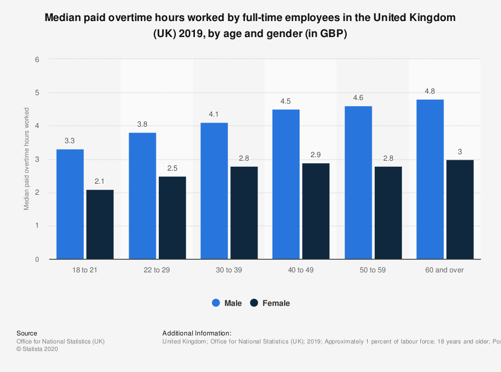 Statistic: Median paid overtime hours worked by full-time employees in the United Kingdom (UK) 2018, by age and gender (in GBP)   Statista