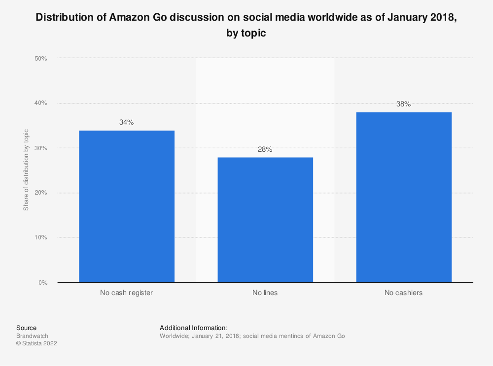 Statistic: Distribution of Amazon Go discussion on social media worldwide as of January 2018, by topic | Statista