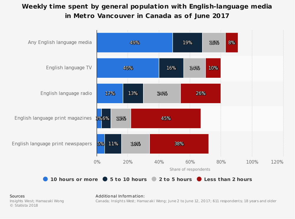 Statistic: Weekly time spent by general population with English-language media in Metro Vancouver in Canada as of June 2017 | Statista