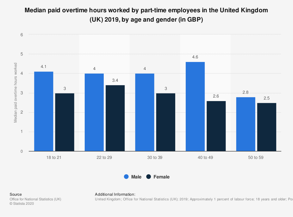 Statistic: Median paid overtime hours worked by part-time employees in the United Kingdom (UK) 2018, by age and gender (in GBP) | Statista