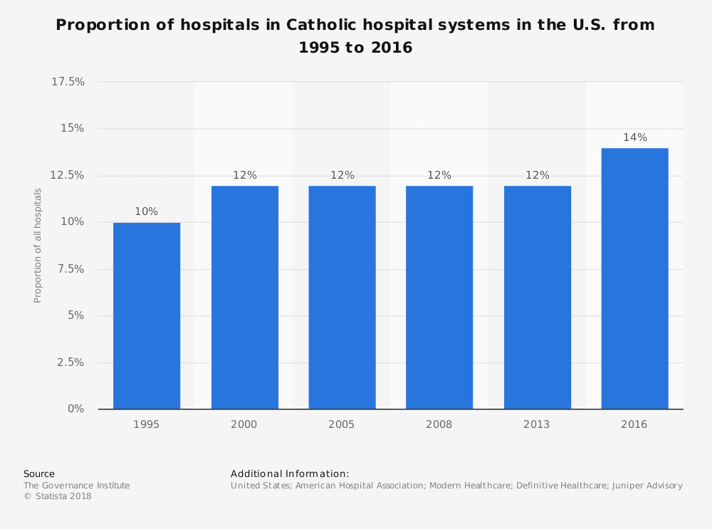 Statistic: Proportion of hospitals in Catholic hospital systems in the U.S. from 1995 to 2016 | Statista