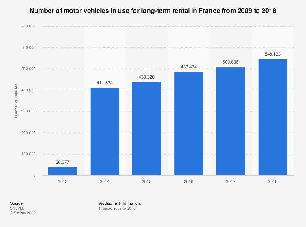 Statistic: Number of motor vehicles in use for long-term rental in France from 2009 to 2016 | Statista
