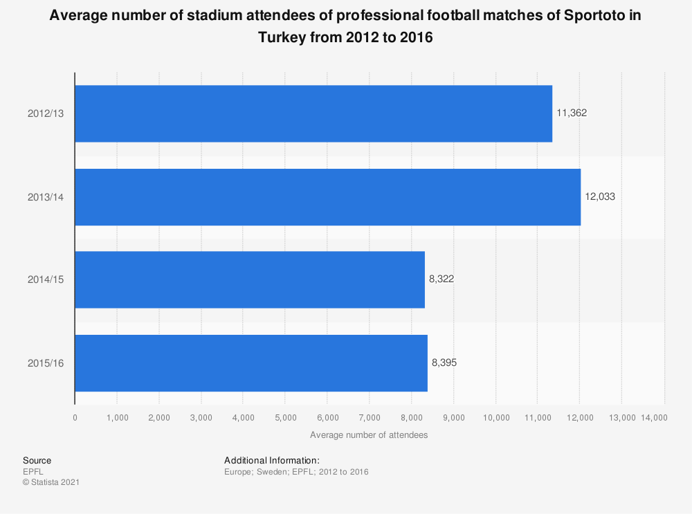 Statistic: Average number of stadium attendees of professional football matches of Sportoto in Turkey from 2012 to 2016   Statista