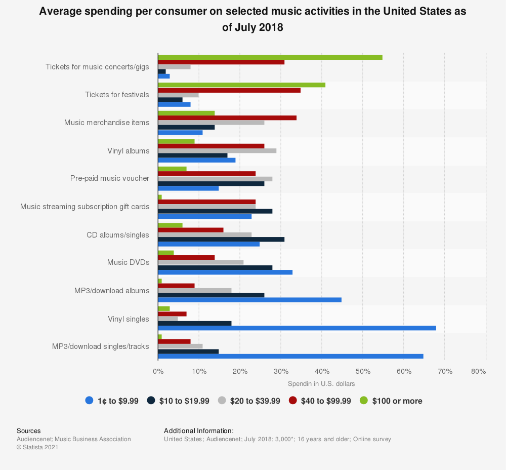 Statistic: Average spending per consumer on selected music activities in the United States as of July 2018 | Statista