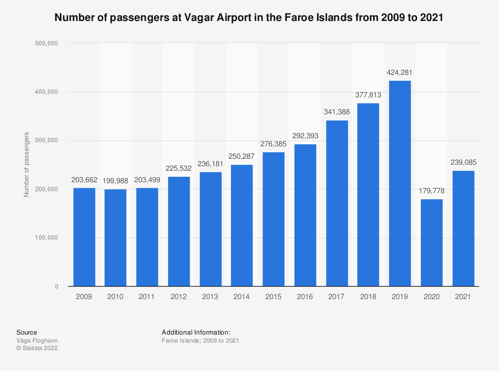 Statistic: Number of passengers at Vagar Airport in the Faroe Islands from 2009 to 2019   Statista