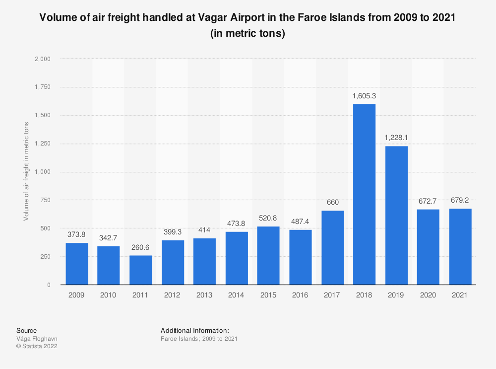 Statistic: Volume of air freight handled at Vagar Airport in the Faroe Islands from 2009 to 2019 (in metric tons) | Statista