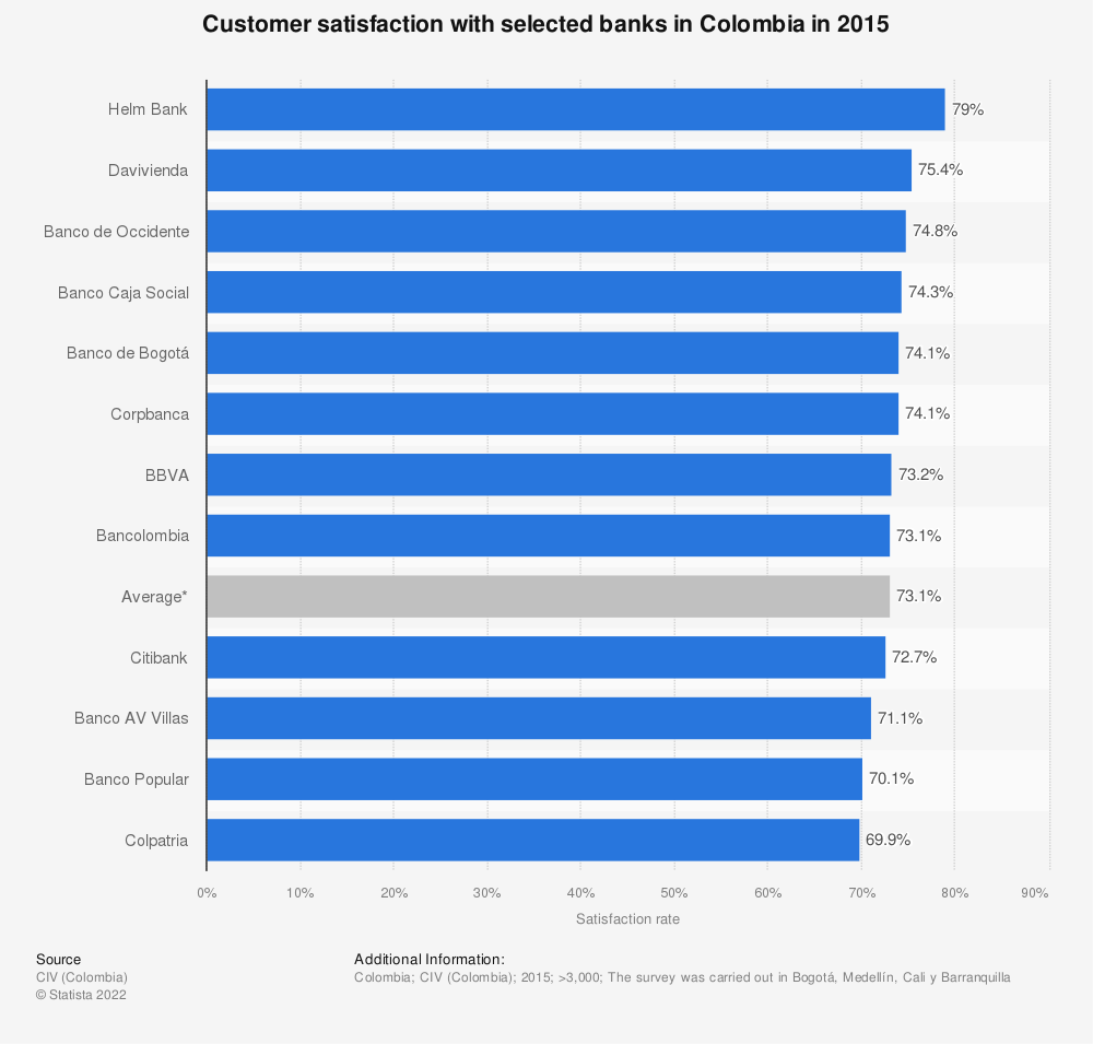 Statistic: Customer satisfaction with selected banks in Colombia in 2015 | Statista