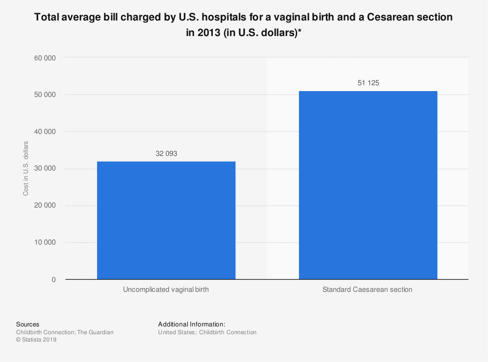 Statistic: Total average bill charged by U.S. hospitals for a vaginal birth and a Cesarean section in 2013 (in U.S. dollars)* | Statista