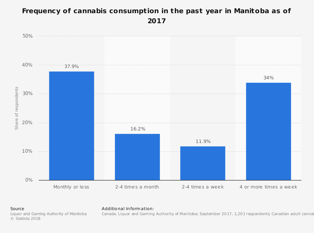 Statistic: Frequency of cannabis consumption in the past year in Manitoba as of 2017 | Statista