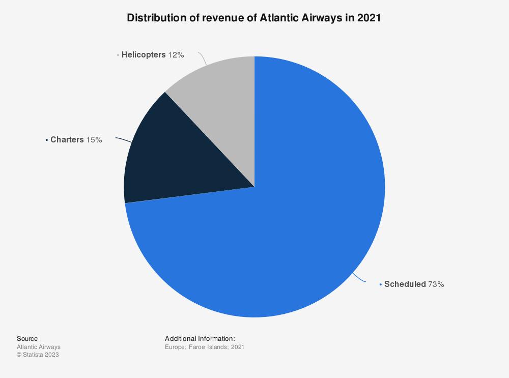 Statistic: Distribution of revenue of Atlantic Airways in 2018 | Statista