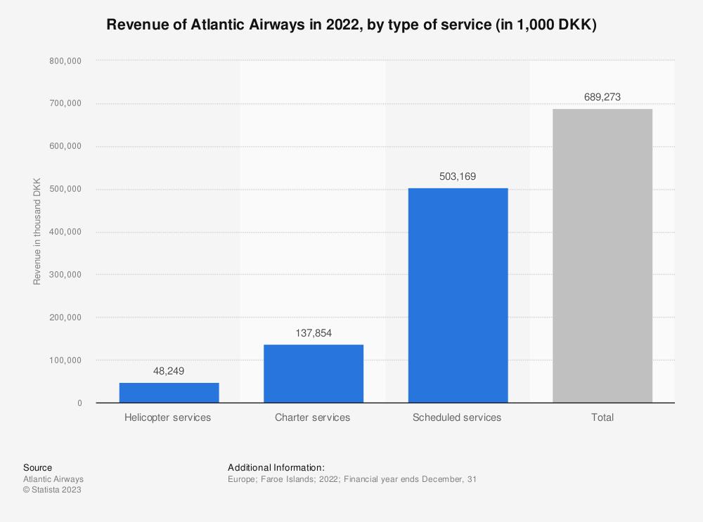 Statistic: Revenue of Atlantic Airways in 2018, by type of service (in 1,000 DKK)   Statista