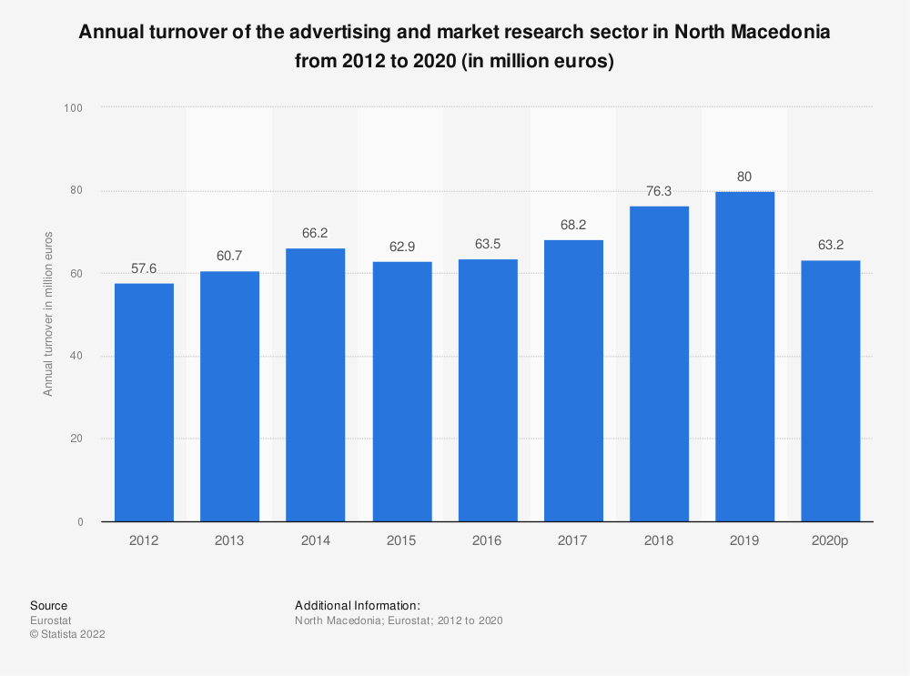 Statistic: Annual turnover of the advertising and market research sector in North Macedonia from 2012 to 2015 (in million euros) | Statista