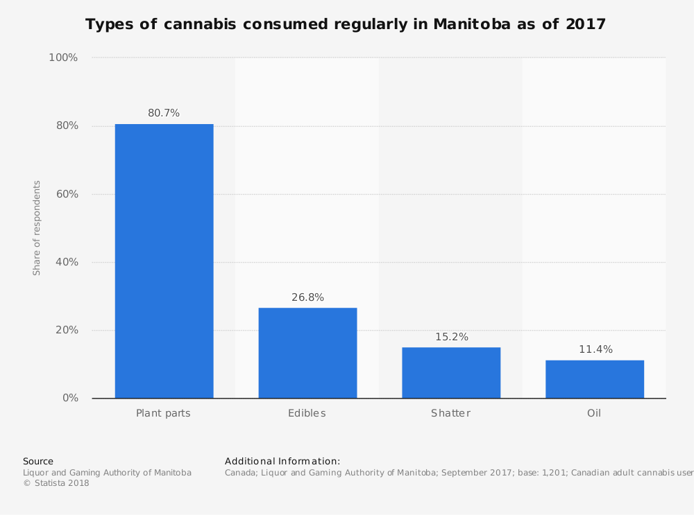 Statistic: Types of cannabis consumed regularly in Manitoba as of 2017 | Statista