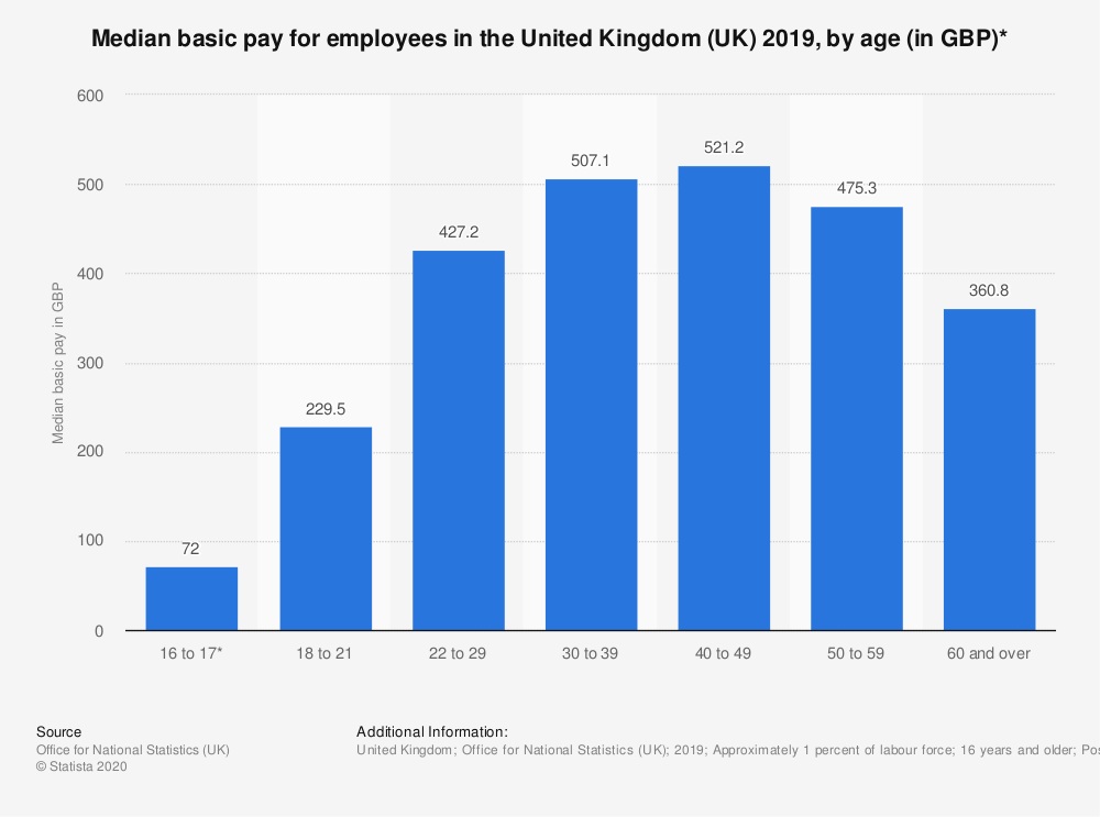 Statistic: Median basic pay for employees in the United Kingdom (UK) 2018, by age (in GBP)*   Statista