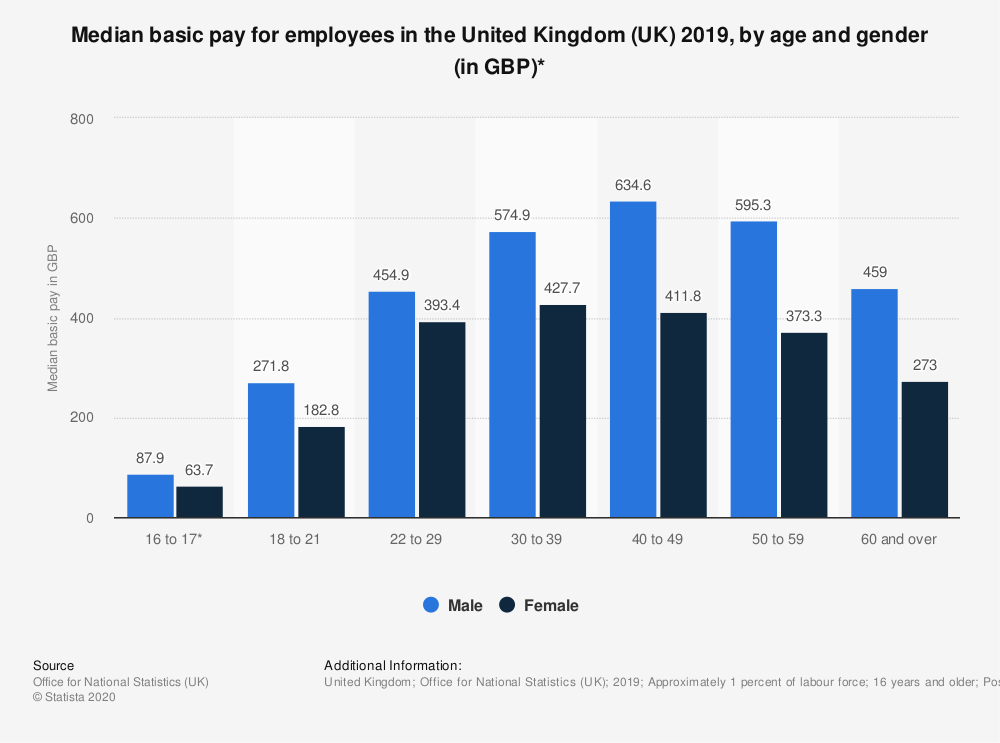 Statistic: Median basic pay for employees in the United Kingdom (UK) 2018, by age and gender (in GBP)* | Statista