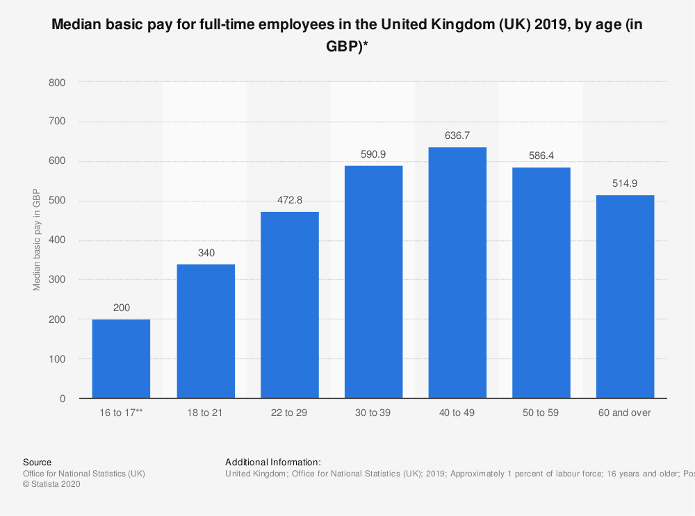 Statistic: Median basic pay for full-time employees in the United Kingdom (UK) 2018, by age (in GBP)* | Statista