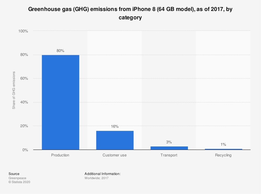 Statistic: Greenhouse gas (GHG) emissions from iPhone 8 (64 GB model), as of 2017, by category | Statista