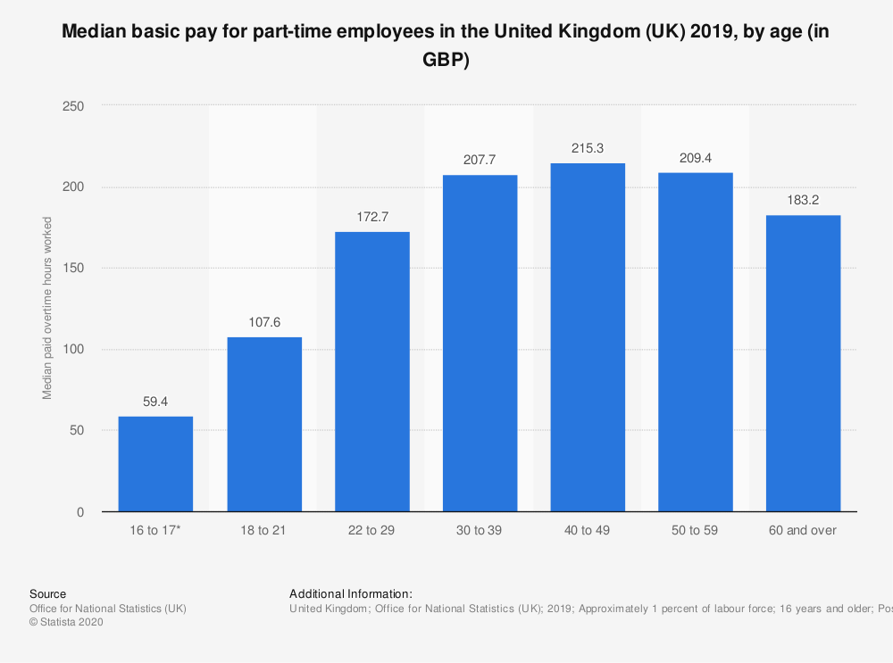 Statistic: Median basic pay for part-time employees in the United Kingdom (UK) 2018, by age (in GBP) | Statista