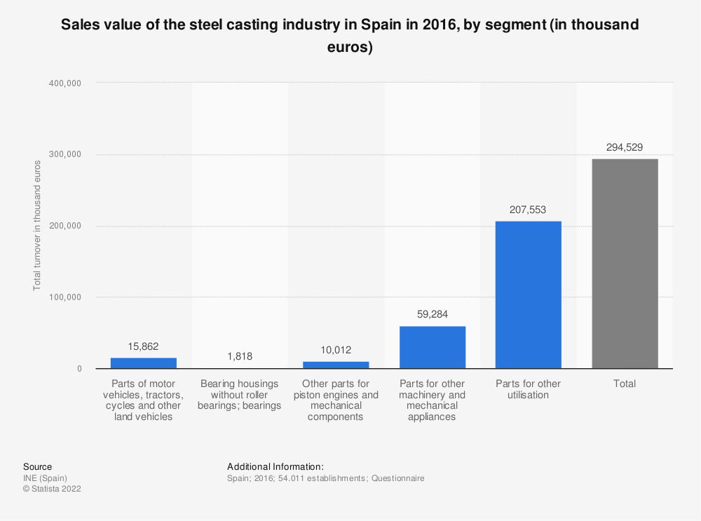 Statistic: Sales value of the steel casting industry in Spain in 2016, by segment (in thousand euros) | Statista