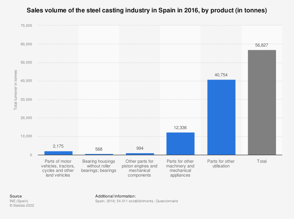 Statistic: Sales volume of the steel casting industry in Spain in 2016, by product (in tonnes) | Statista