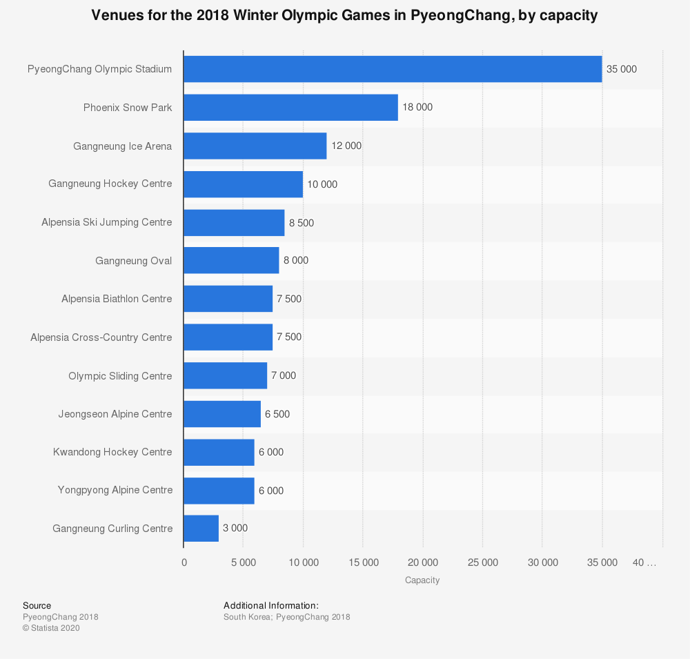 Statistic: Venues for the 2018 Winter Olympic Games in PyeongChang, by capacity | Statista
