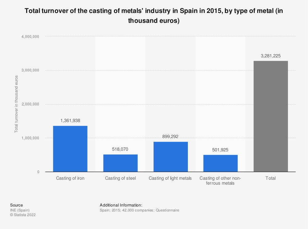 Statistic: Total turnover of the casting of metals' industry in Spain in 2015, by type of metal (in thousand euros) | Statista