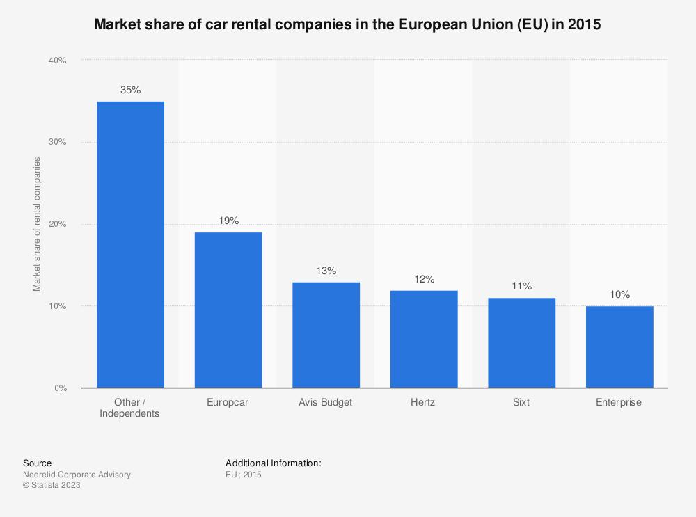 Statistic: Market share of car rental companies in the European Union (EU) in 2015 | Statista