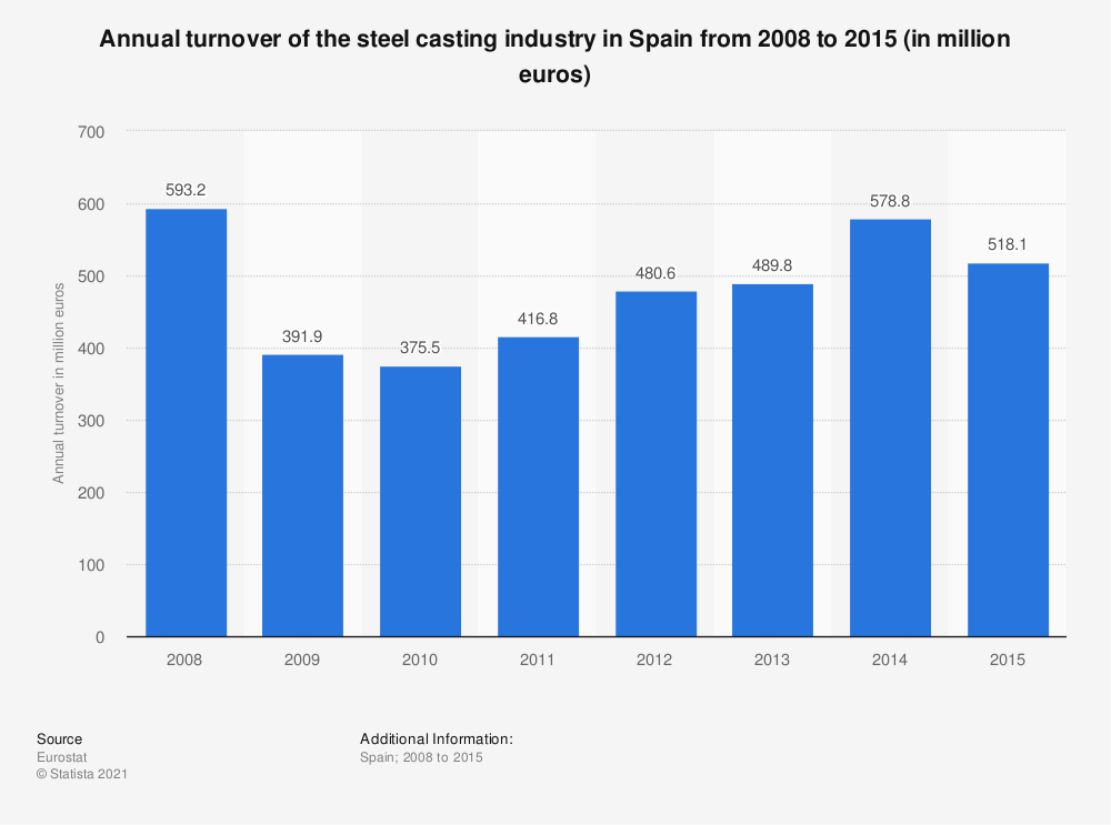 Statistic: Annual turnover of the steel casting industry in Spain from 2008 to 2015 (in million euros) | Statista