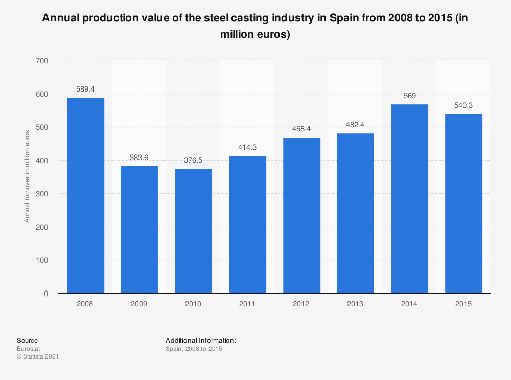 Statistic: Annual production value of the steel casting industry in Spain from 2008 to 2015 (in million euros) | Statista