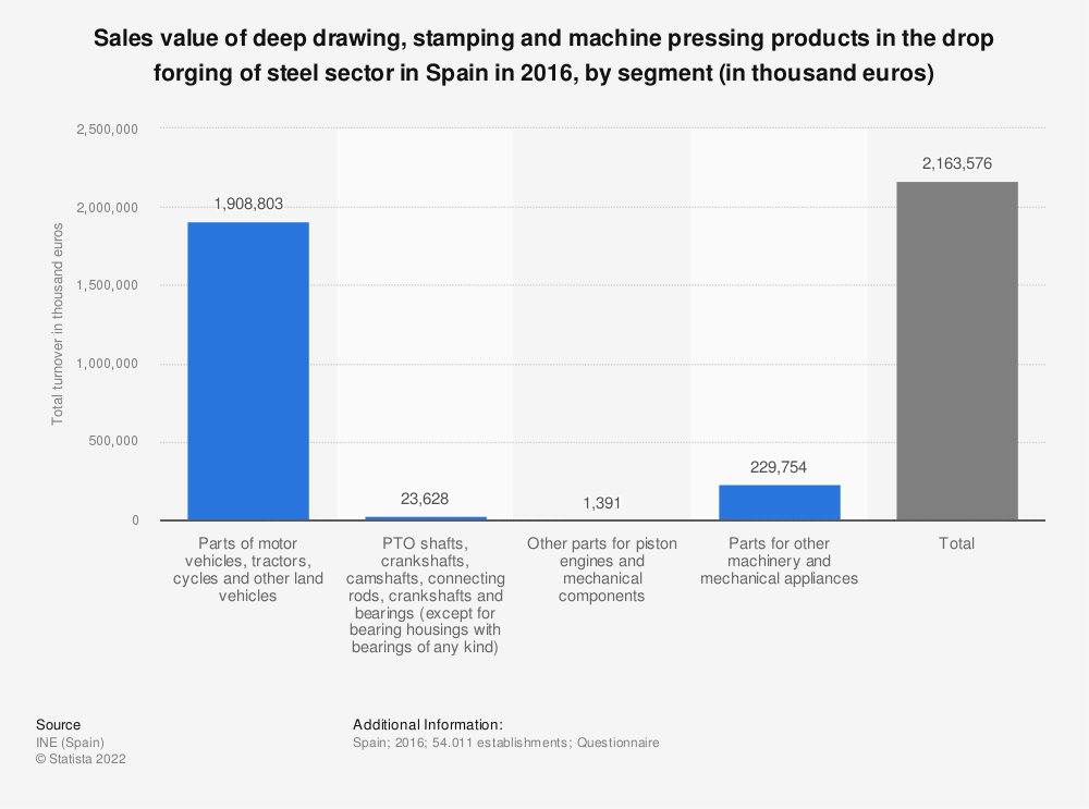 Statistic: Sales value of deep drawing, stamping and machine pressing products in the drop forging of steel sector in Spain in 2016, by segment (in thousand euros) | Statista