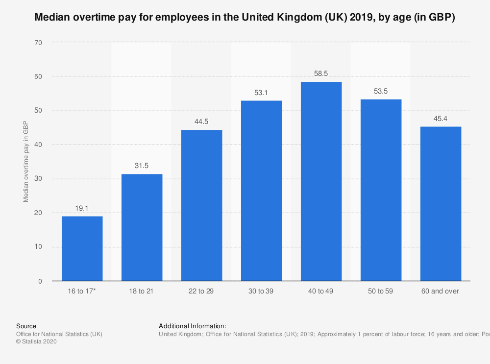 Statistic: Median overtime pay for employees in the United Kingdom (UK) 2019, by age (in GBP) | Statista