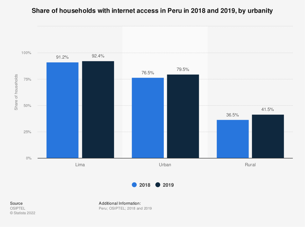 Statistic: Share of households with internet access in Peru in 2016 and 2018, by urbanity | Statista