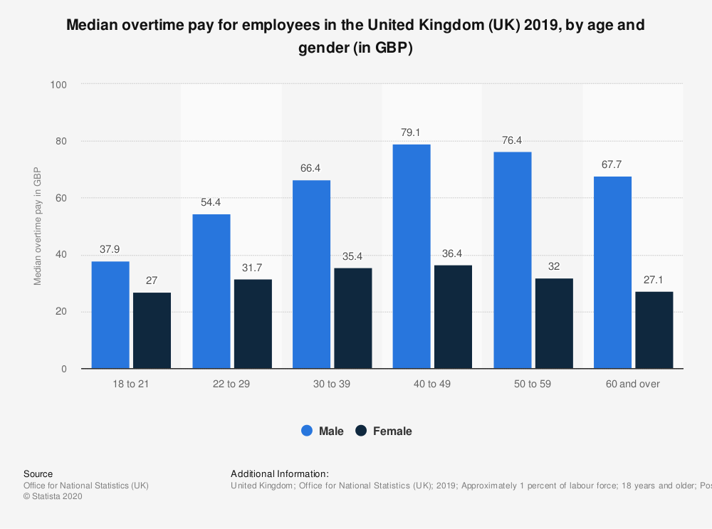 Statistic: Median overtime pay for employees in the United Kingdom (UK) 2018, by age and gender (in GBP) | Statista