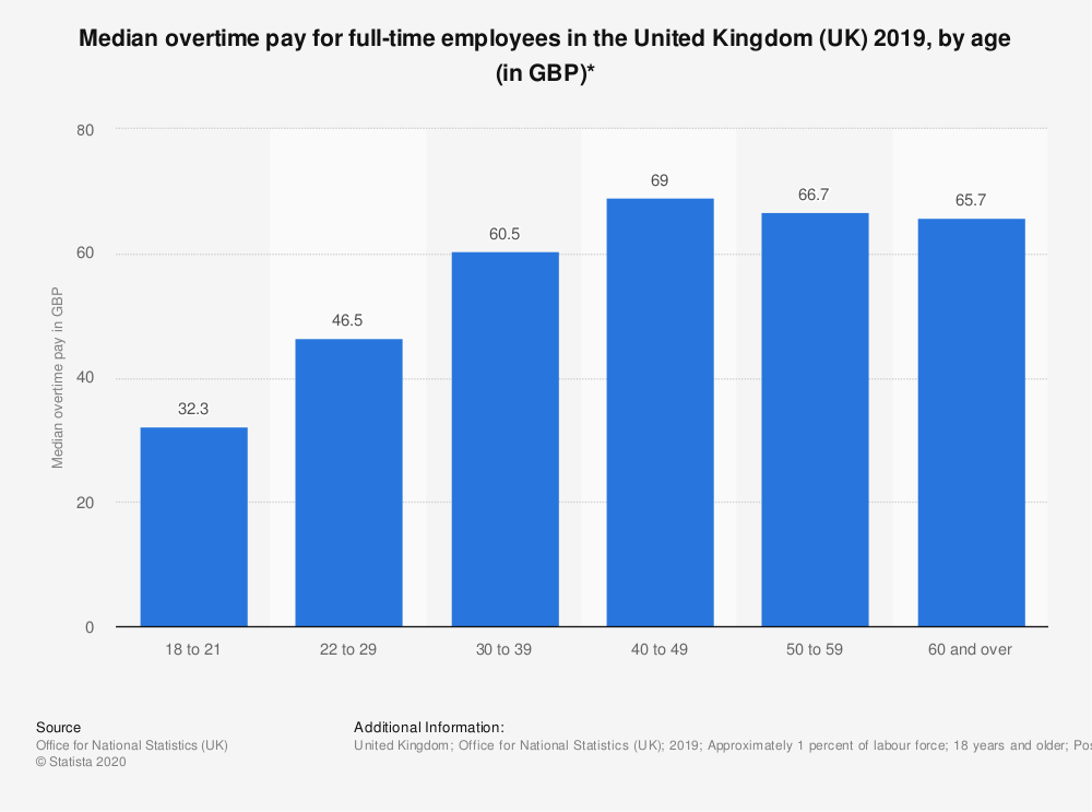 Statistic: Median overtime pay for full-time employees in the United Kingdom (UK) 2018, by age (in GBP)* | Statista