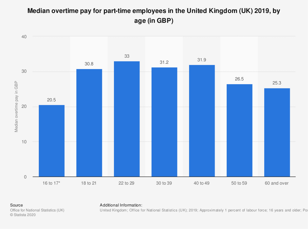 Statistic: Median overtime pay for part-time employees in the United Kingdom (UK) 2018, by age (in GBP) | Statista
