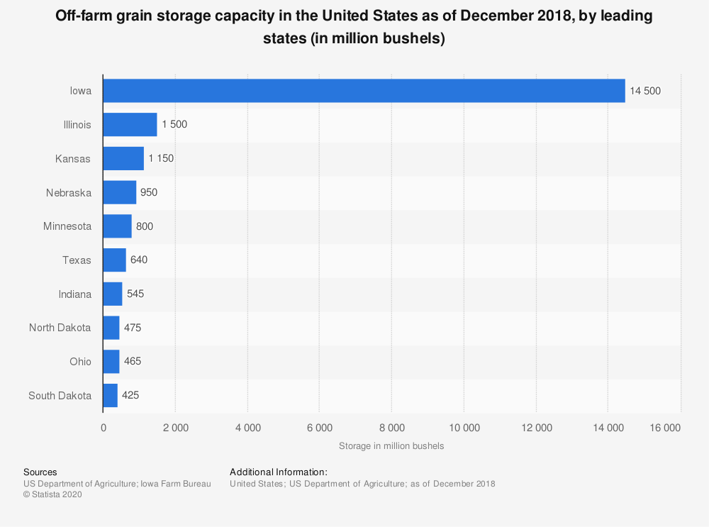 Statistic: Off-farm grain storage capacity in the United States as of December 2018, by leading states (in million bushels) | Statista