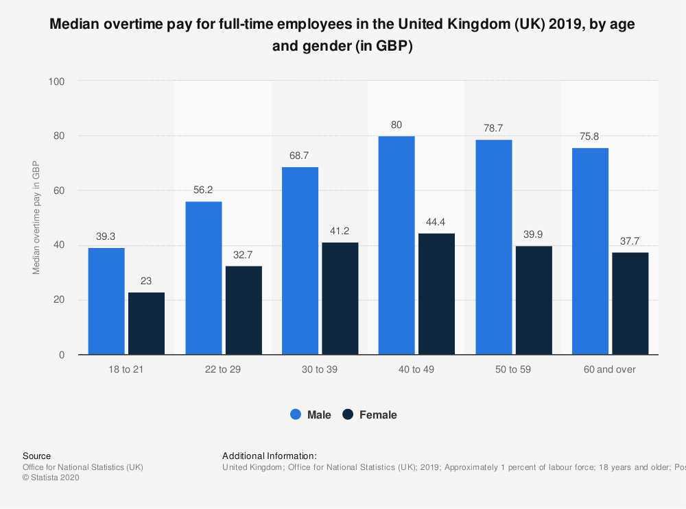 Statistic: Median overtime pay for  full-time employees in the United Kingdom (UK) 2019, by age and gender (in GBP) | Statista