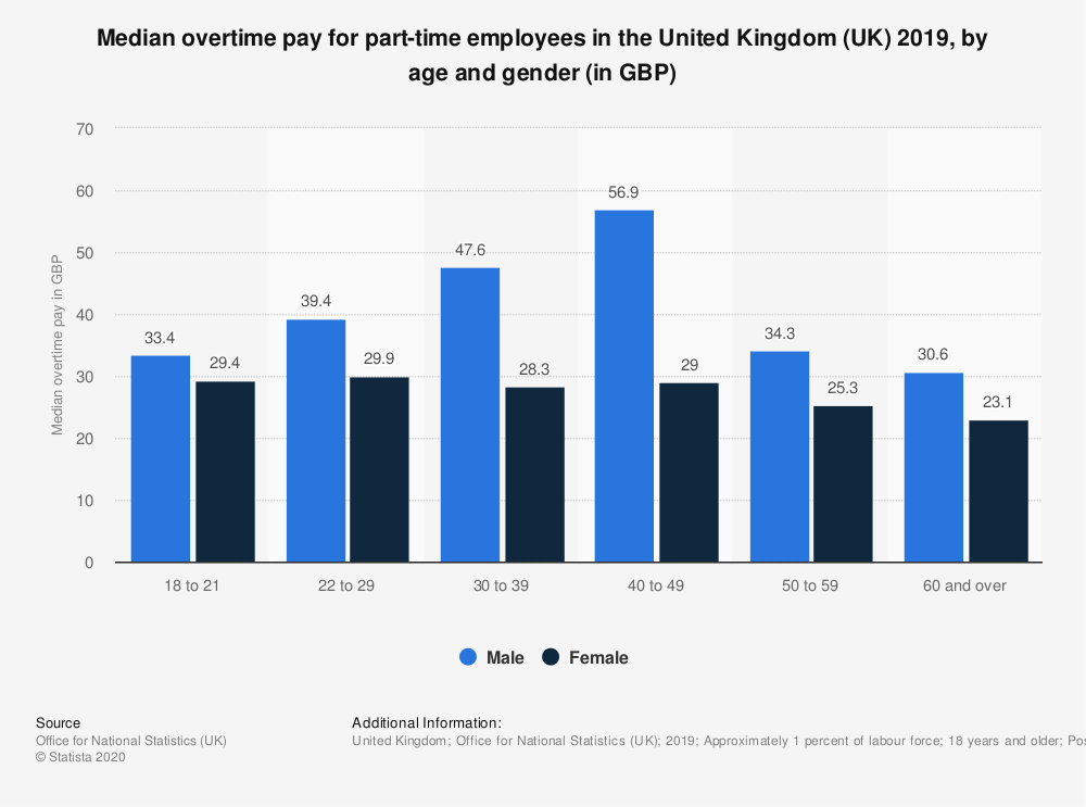 Statistic: Median overtime pay for part-time employees in the United Kingdom (UK) 2018, by age and gender (in GBP) | Statista