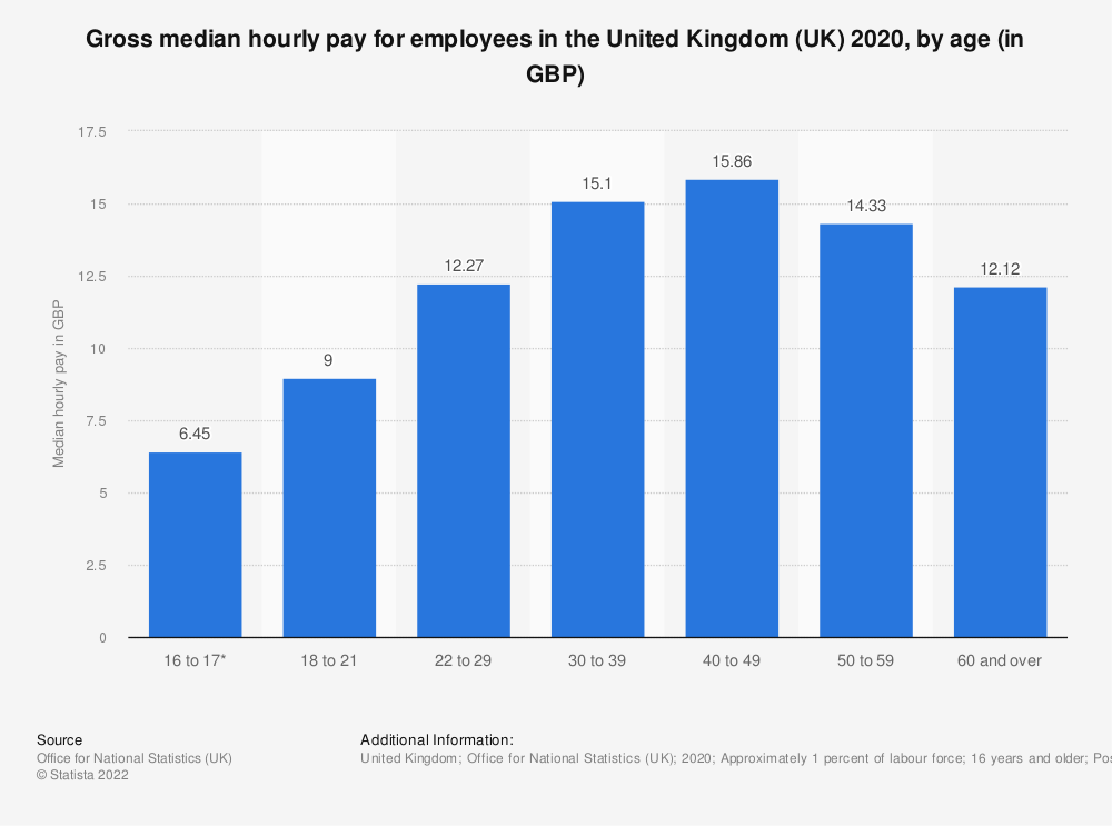Statistic: Gross median hourly pay for employees in the United Kingdom (UK) 2020, by age (in GBP) | Statista