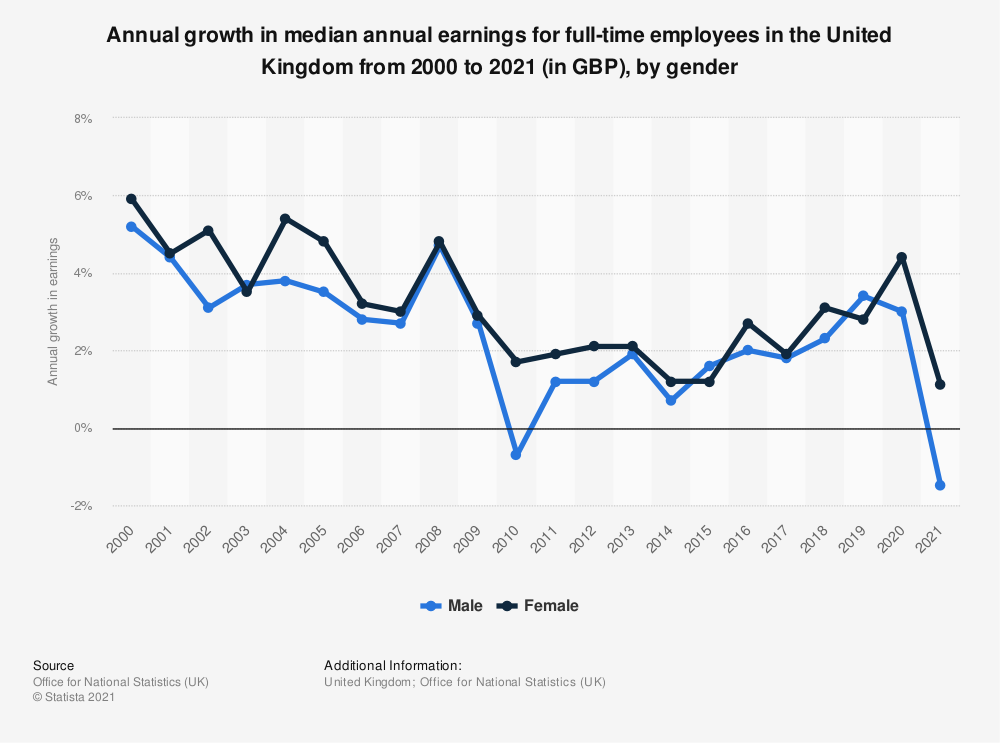 Statistic: Annual growth in median annual earnings for full-time employees in the United Kingdom from 2000 to 2020 (in GBP), by gender | Statista