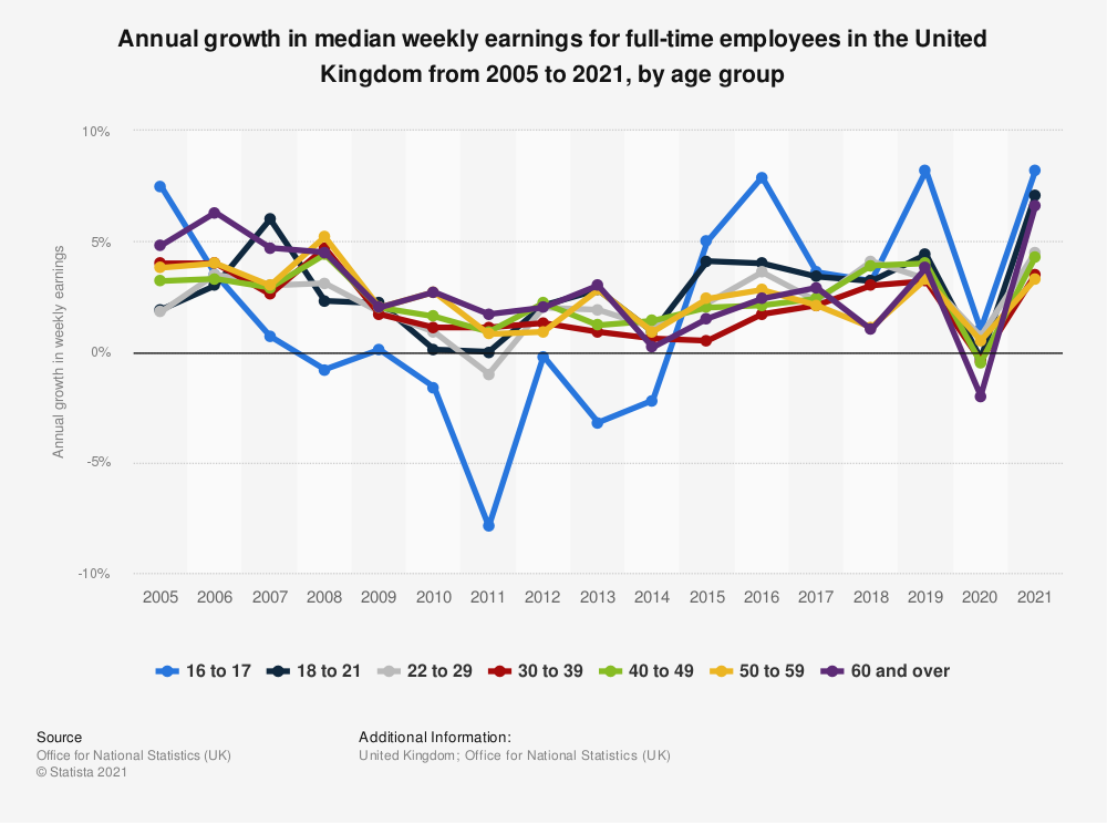Statistic: Annual growth in median weekly earnings for full-time employees in the United Kingdom from 2000 to 2020, by age group (in GBP)   Statista