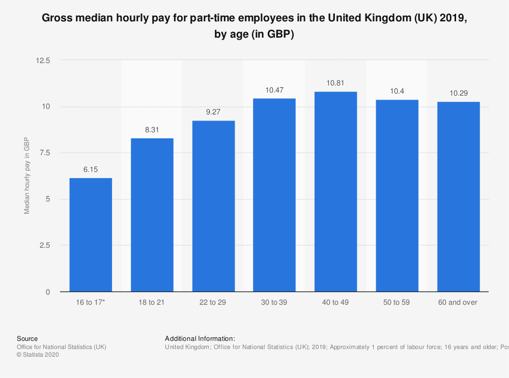 Statistic: Gross median hourly pay for part-time employees in the United Kingdom (UK) 2019, by age (in GBP)   Statista