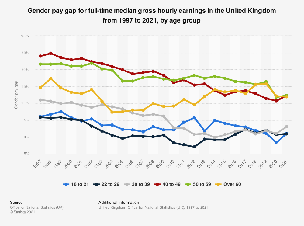 Statistic: Gender pay gap for full-time median gross hourly earnings in the United Kingdom from 1997 to 2020 | Statista