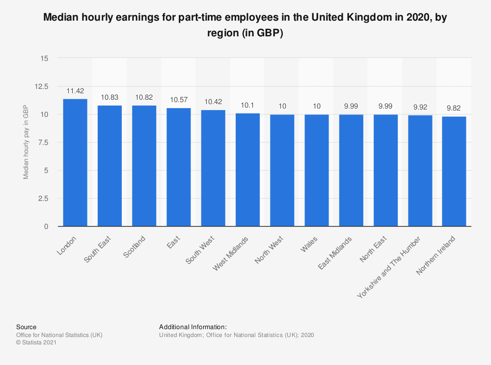 Statistic: Median hourly earnings for part-time employees in the United Kingdom in 2020, by region (in GBP) | Statista