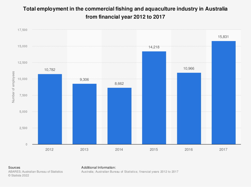 Statistic: Total employment in the commercial fishing and aquaculture industry in Australia from financial year 2012 to 2017 | Statista