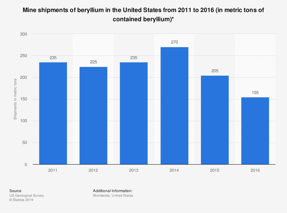 Statistic: Mine shipments of beryllium in the United States from 2011 to 2016 (in metric tons of contained beryllium)* | Statista